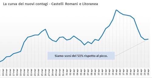 curva covid castelli 200424 ilmamilio