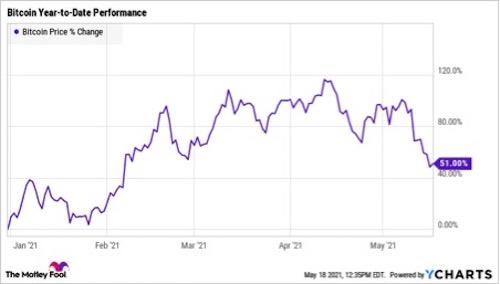 Bitcoin (BTC) al Rivermount (RM) cronologia dei prezzi nel Giugno